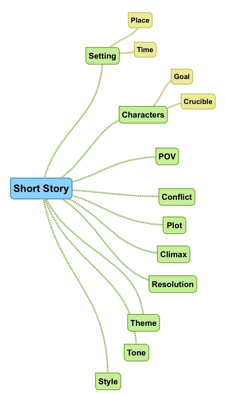 Mind Mapping Stories – This is Just to Say